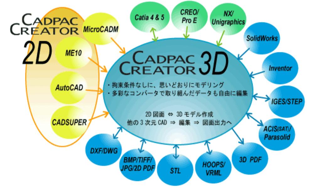 CADPAC Creator 3D画像1